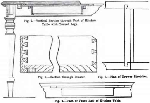 Section Through Table